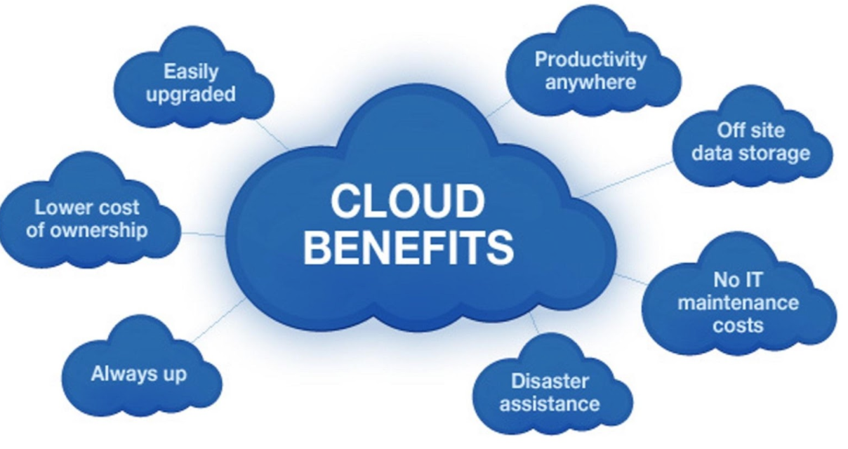 Read more about the article Advantages of Cloud Storages