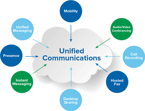 Read more about the article Unified Communications Is the Future of Interaction Technology